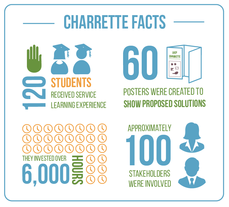 Charrette Facts