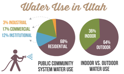 Water Use in Utah
