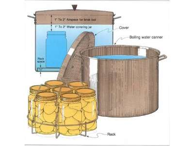 Principles of Boiling Water Canning