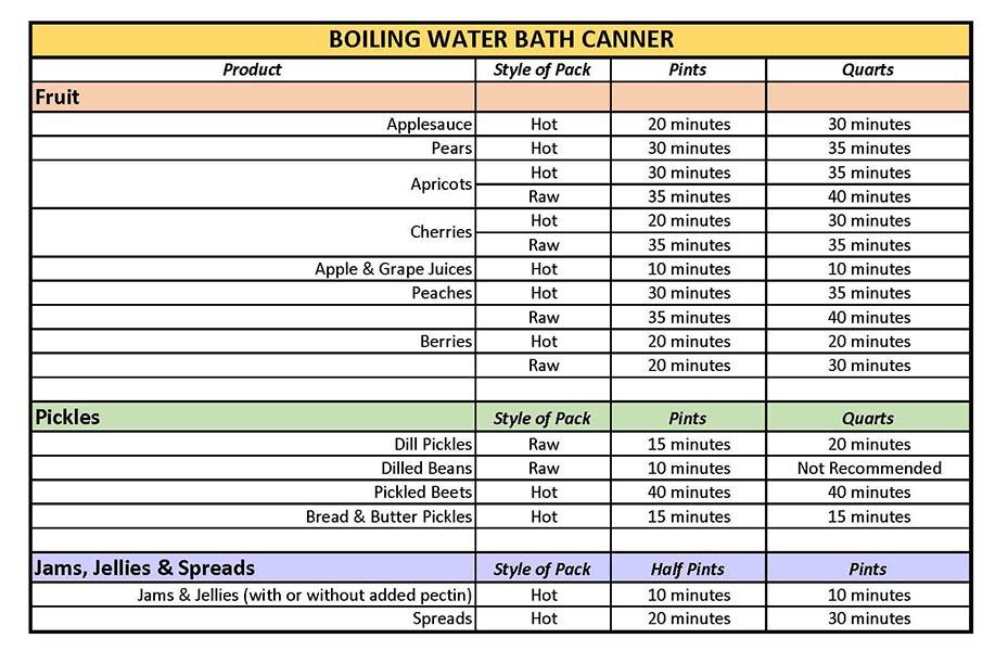 Canning Ph Food List