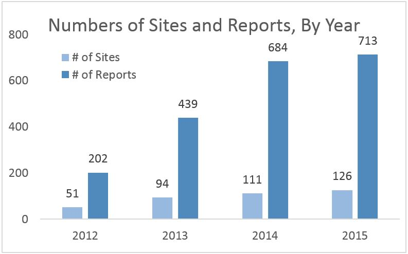 2015 Sites Monitored