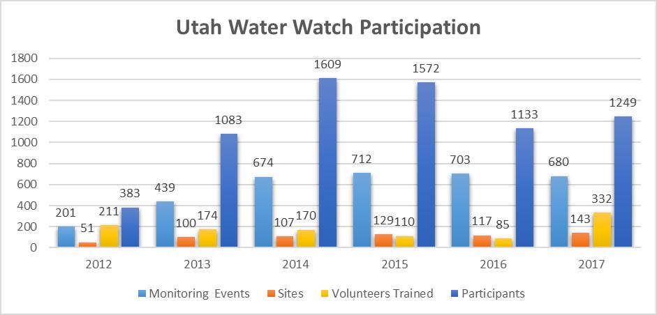 Utah Water Watch participation