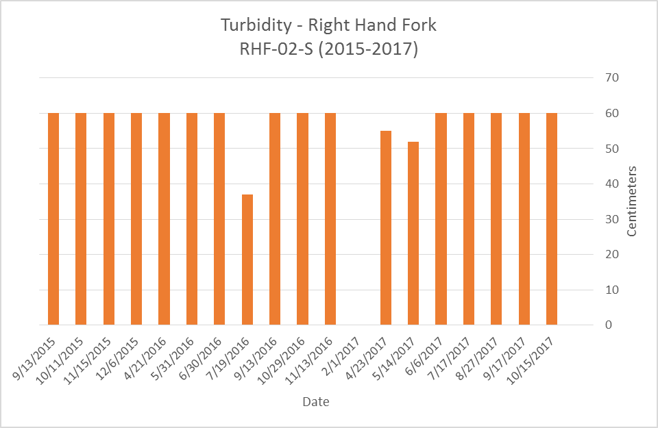 Right Hand Fork Turbidity