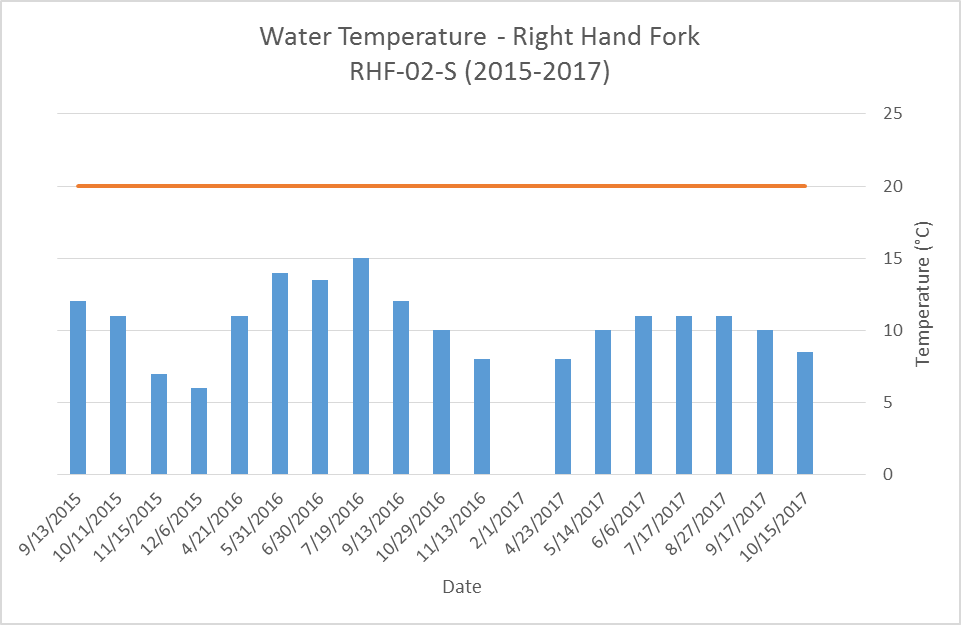 Fight Hand Fork water temperature