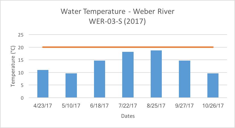 Weber River (WER-03-S) Water Temperature