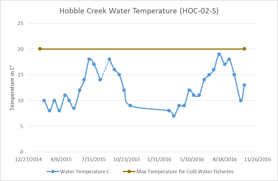 Hobble Creek temperature data