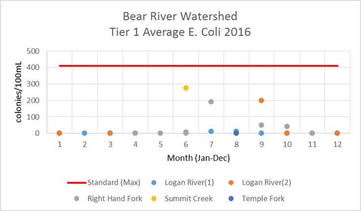 UWW Bear River Watershed E. coli 2016