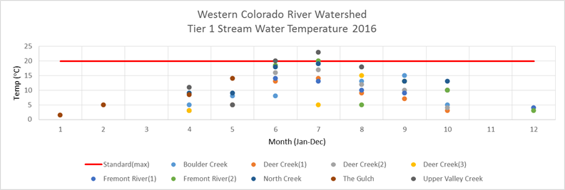 Western Colorado River Watershed Tier 1 Temperature 2016