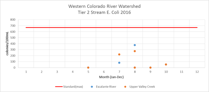 Western Colorado River Watershed tier 2 E. coli 2016