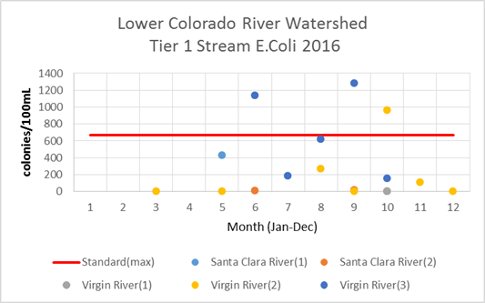 Lower Colorado River Watershed Tier 1 E. coli 2016