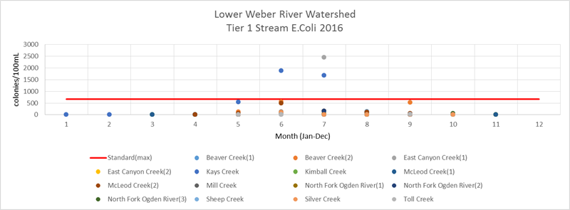 Lower Weber E. coli Tier 1 2016