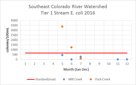 Southeast Colorado Watershed Tier 1 E. coli 2016
