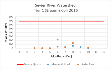 Sevier River Watershed E. coli Tier 1 2016
