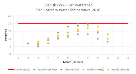Spanish Fork Watershed Tier 1 Temperature 2016