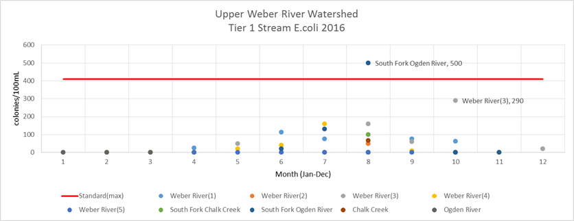 Upper Weber E. coli Tier 1 2016