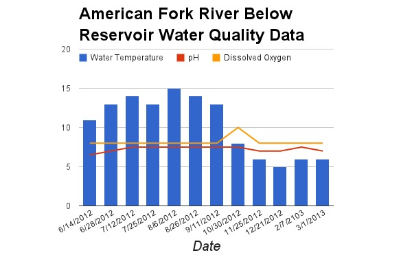 American Fork River Data