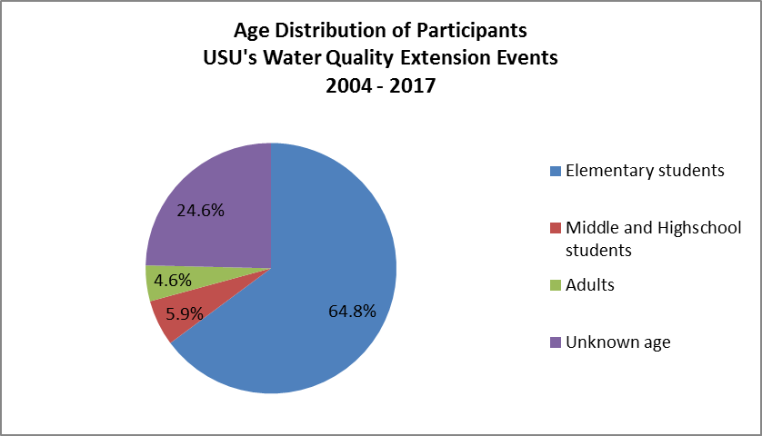 Age distribution for USU's Water Quality Extension programs