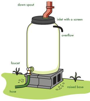 Rain water harvesting for Making rain barrel system