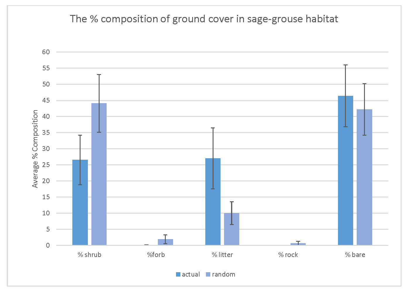 Percent composition of ground cover in sage-grouse habitat