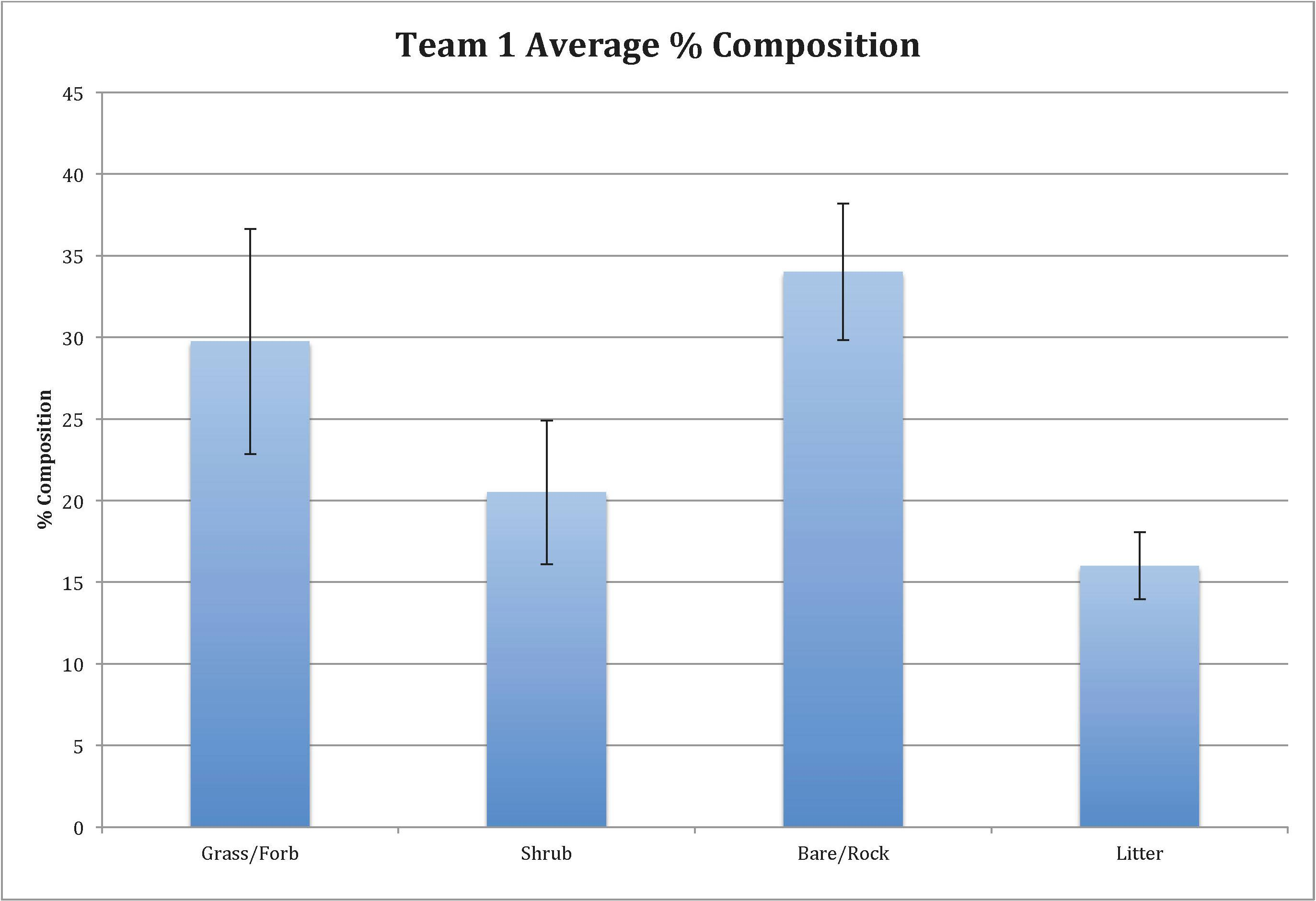 team 1 average percent composition graph