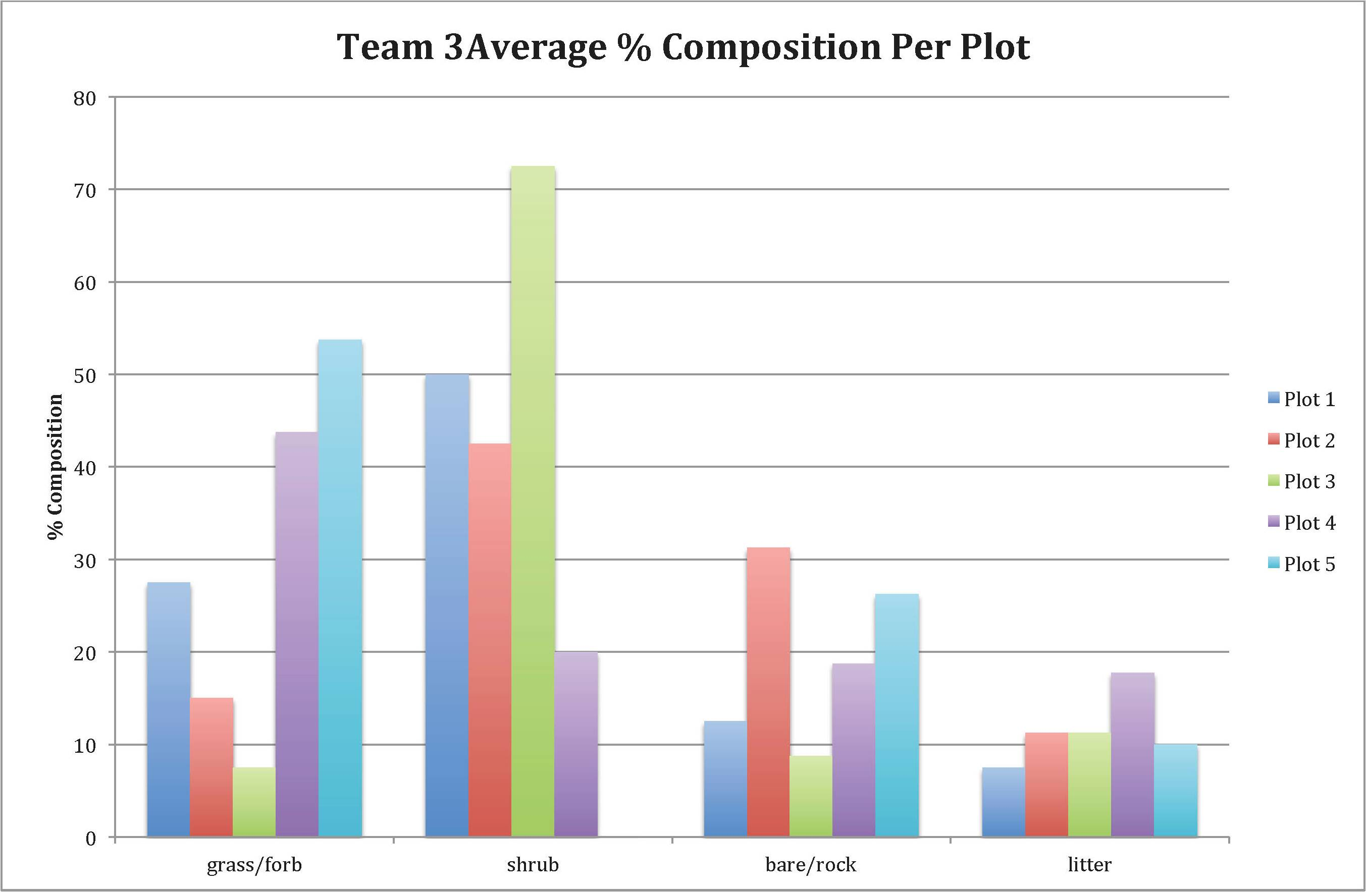 team 3 average percent composition graph