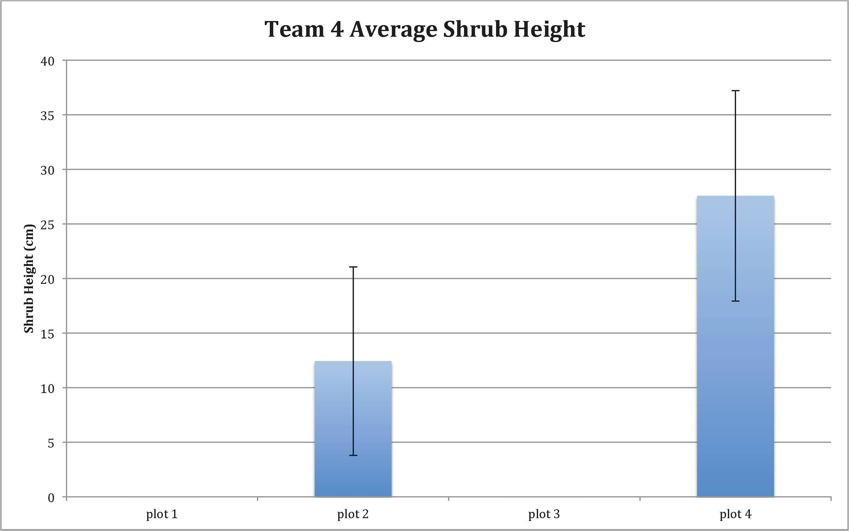 team 4 average shrub height