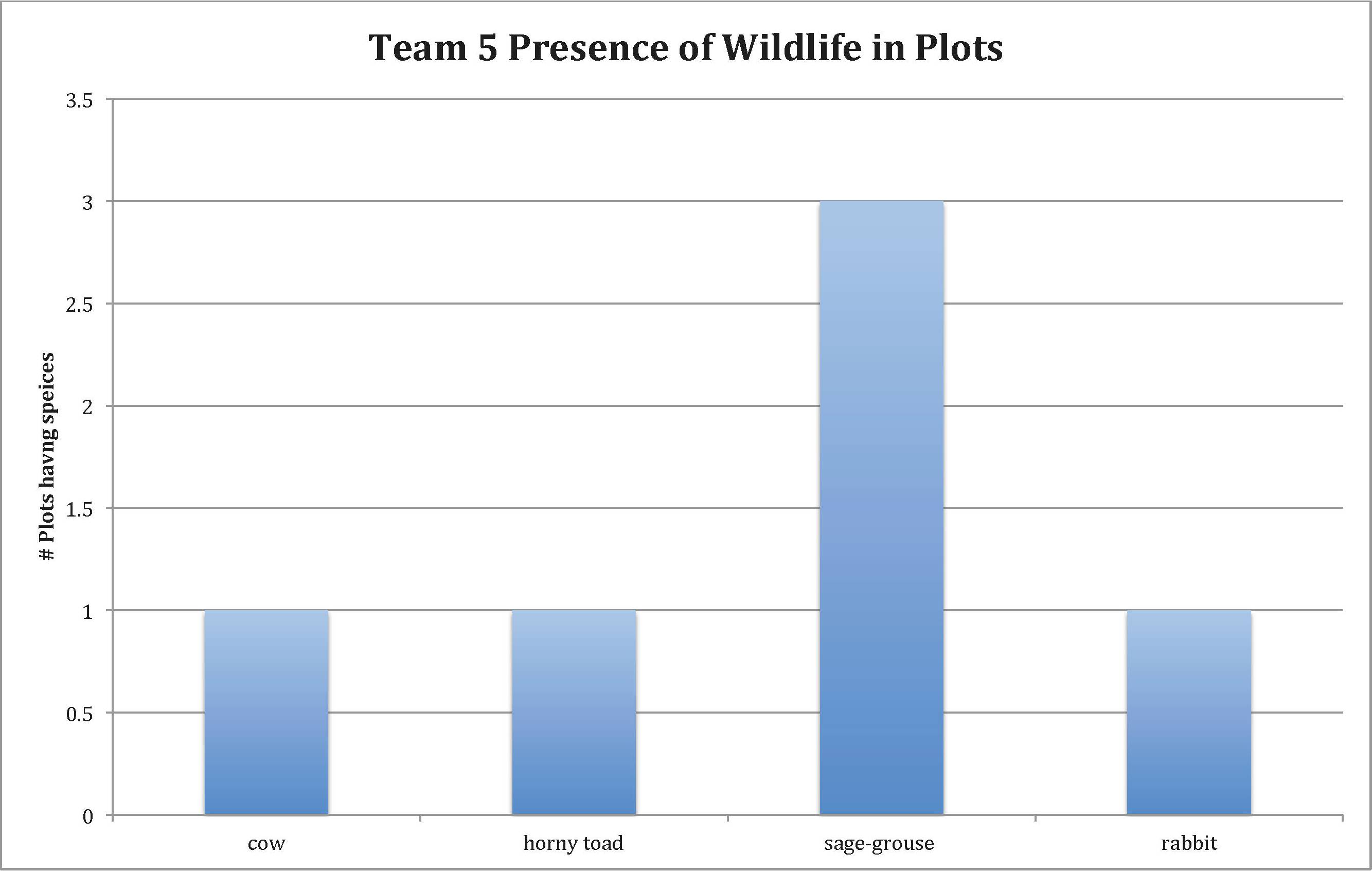 team 5 presence of wildlife in plots