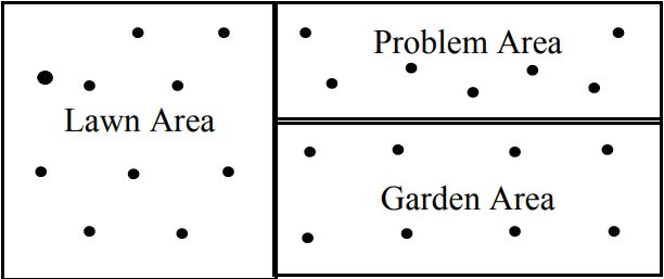 Three different types of soil areas to sample